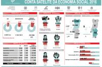 Conta Satélite da Economia Social em 2016